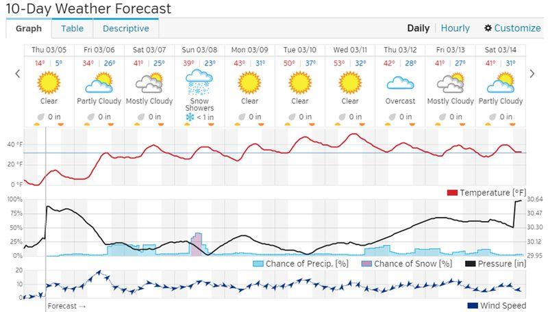 10-Day-Forecast